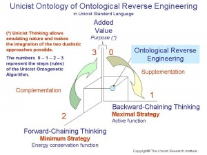 Unicist ontological reverse engineering approach unicist discoveries