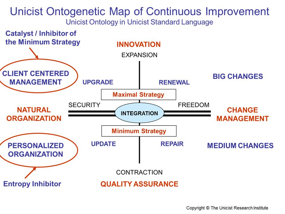The Power Of Unicist Object Driven Continuous Improvement