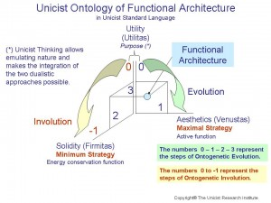 Unicist Ontology of Functional Architecture