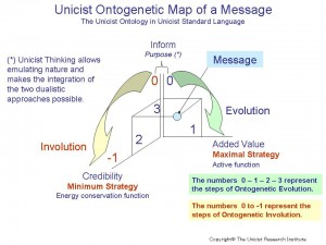 Unicist Ontogenetic Map of a Message