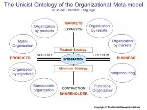 Organizational Meta-models
