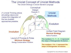 The objective of the unicist methods is to manage businesses as unified fields. This objective requires integrating conceptual design with the unified field diagram and the layout of processes and roles in order to define effective and reliable processes.