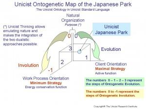 Unicist Ontogenetic Map of the Japanesse Park