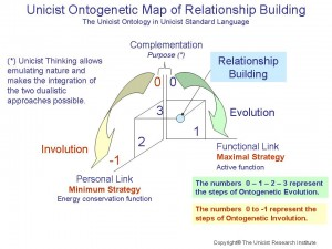 Unicist Ontogenetic Map of Relationship Building