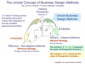 The Unicist Concept of Business Design Methods