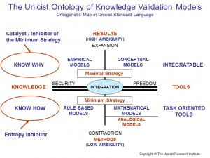 Knowledge Validation Models