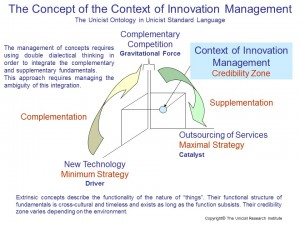 Context of Innovation Management