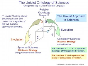 The Unicist Ontology of Sciences