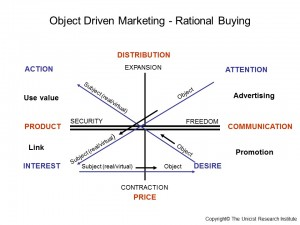 Object Driven Marketing - Rational Buying