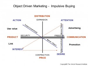 Object Driven Marketing - Impulsive Buying