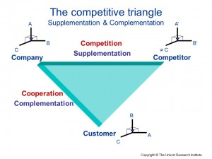 The competitive triangle