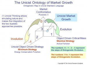 The Unicist Ontology of Market Growth