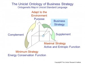 The Unicist Ontology of Business Strategy