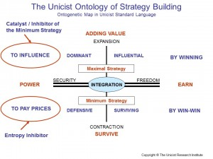 The Unicist Ontology of Strategy Building