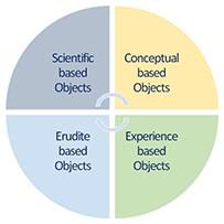 Unicist Cognitive Objects