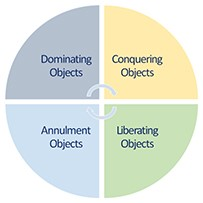 Strategy Building Objects